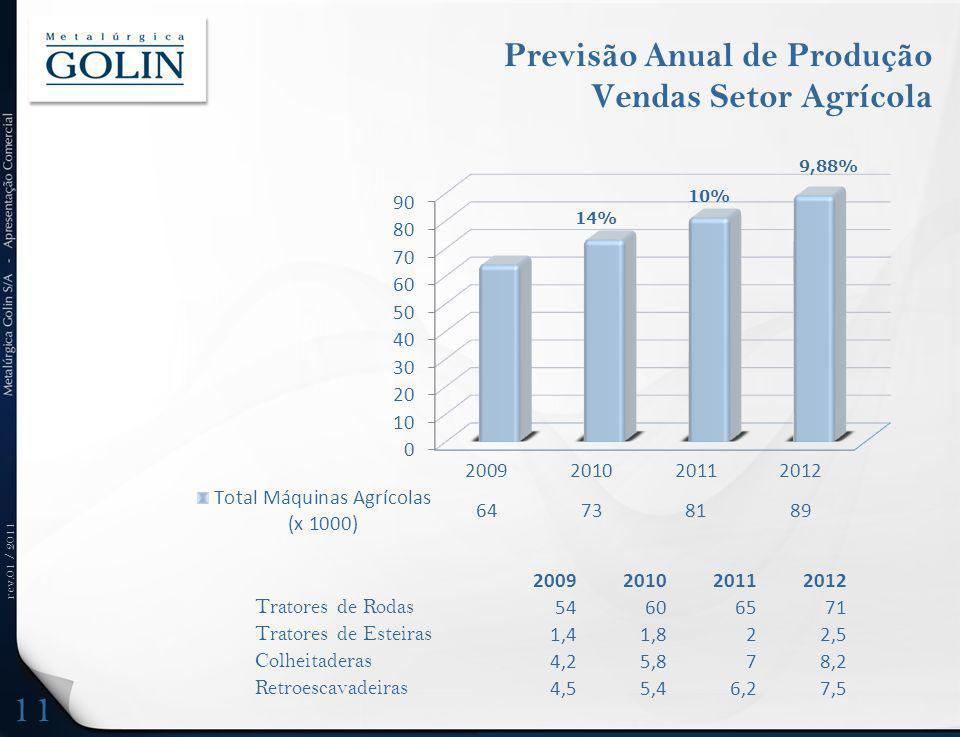 Previsão Anual de Produção Vendas Setor Agrícola