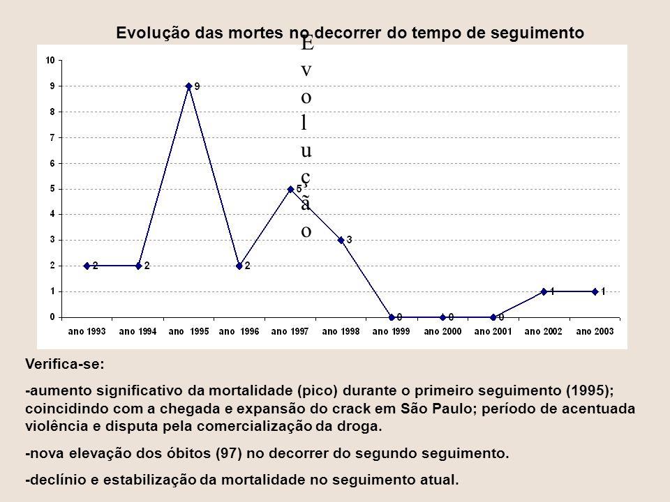 Evolução Evolução das mortes no decorrer do tempo de seguimento