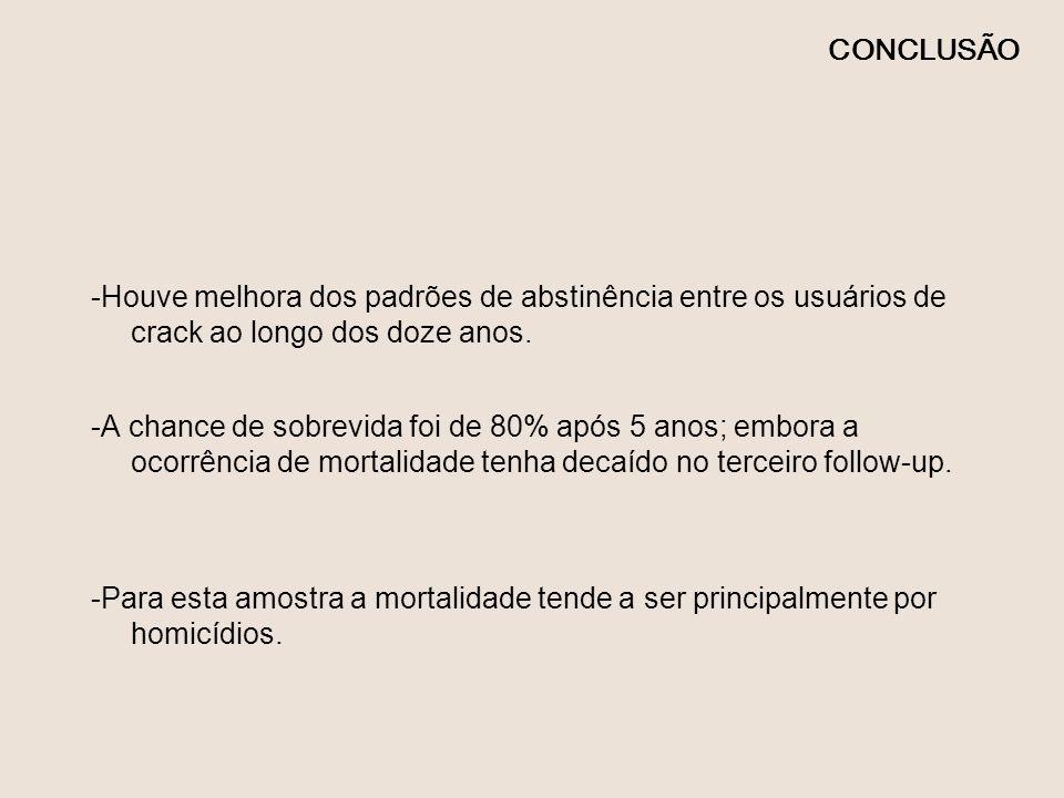 CONCLUSÃO-Houve melhora dos padrões de abstinência entre os usuários de crack ao longo dos doze anos.