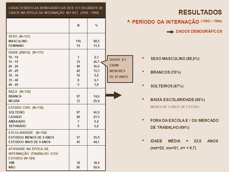 RESULTADOS A. PERÍODO DA INTERNAÇÃO (1992 – 1994) DADOS DEMOGRÁFICOS
