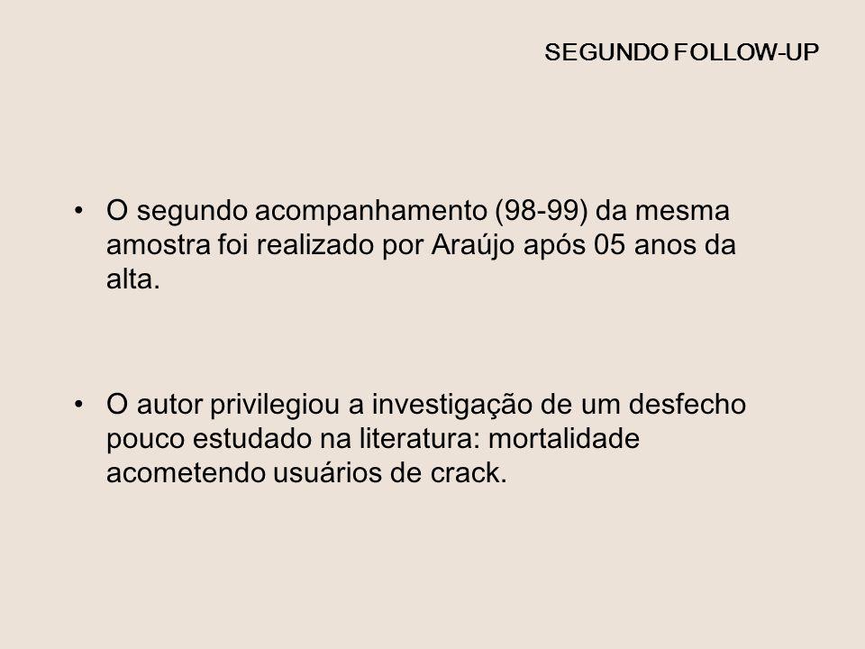 SEGUNDO FOLLOW-UPO segundo acompanhamento (98-99) da mesma amostra foi realizado por Araújo após 05 anos da alta.