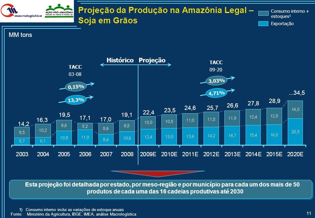 Projeção da Produção na Amazônia Legal – Soja em Grãos
