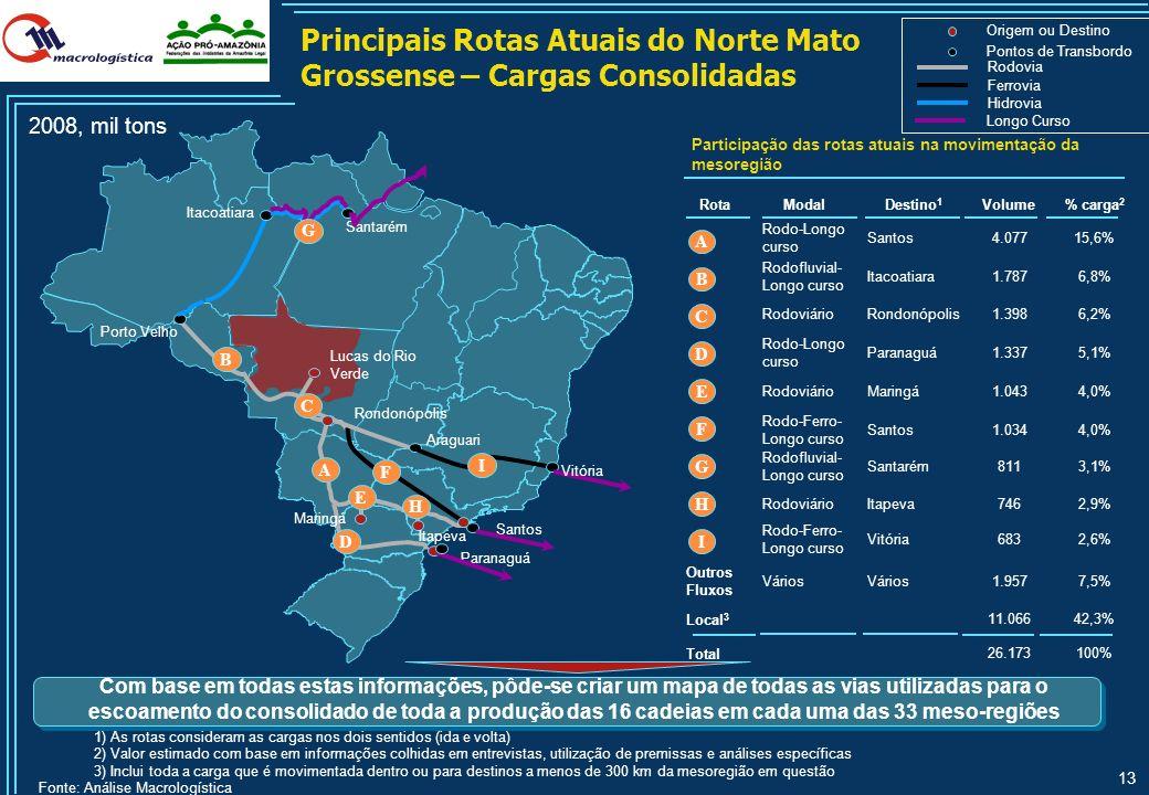 Principais Rotas Atuais do Norte Mato Grossense – Cargas Consolidadas