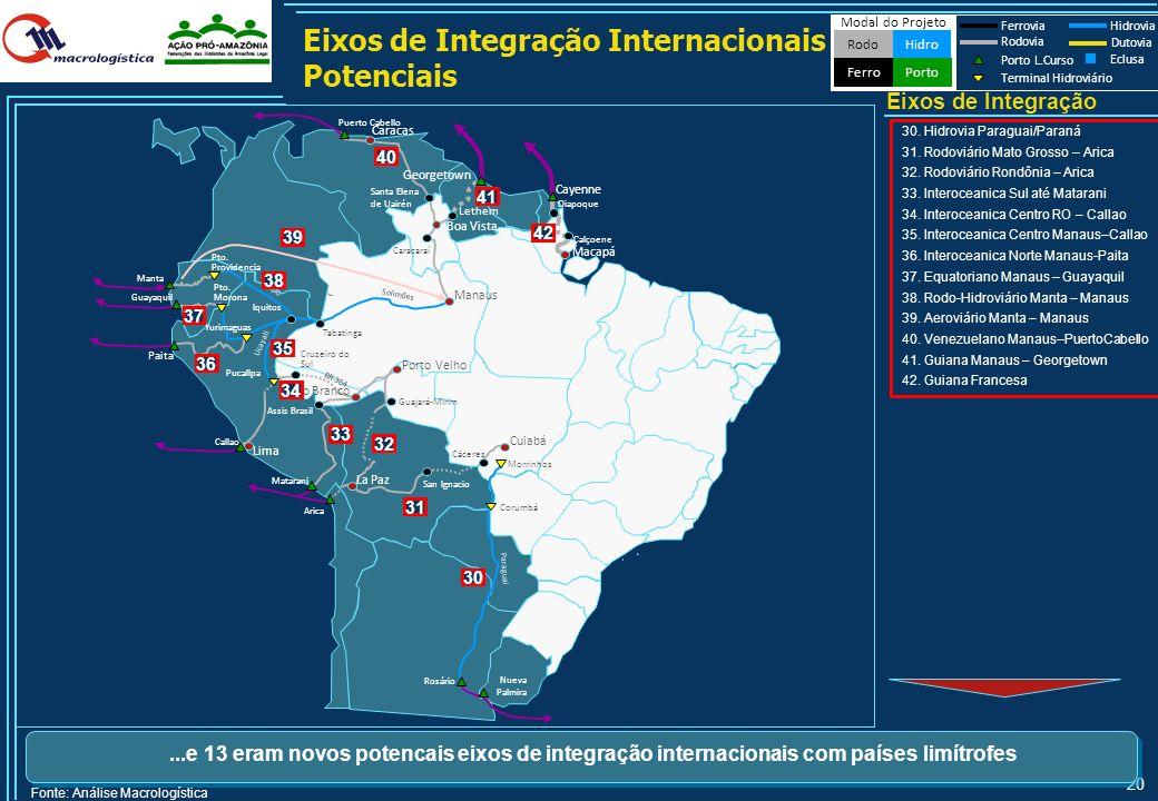 Eixos de Integração Internacionais Potenciais