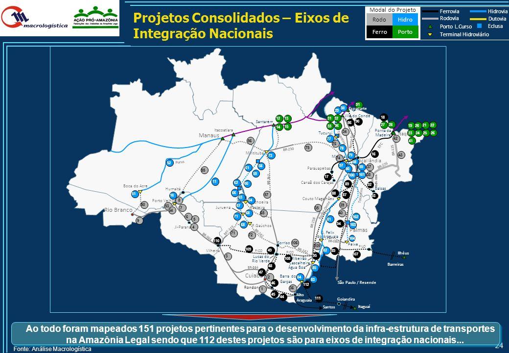 Projetos Consolidados – Eixos de Integração Nacionais