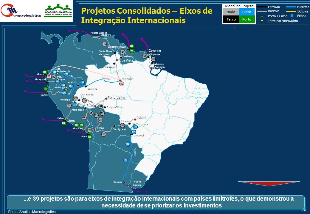 Projetos Consolidados – Eixos de Integração Internacionais