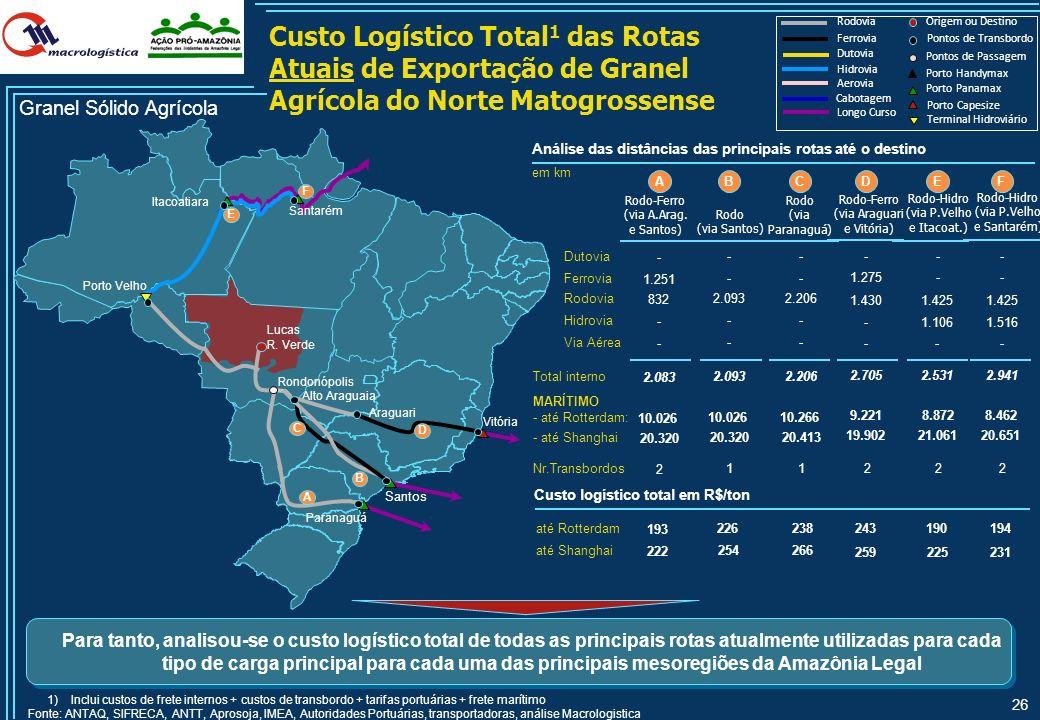 Custo Logístico Total1 das Rotas Atuais de Exportação de Granel Agrícola do Norte Matogrossense