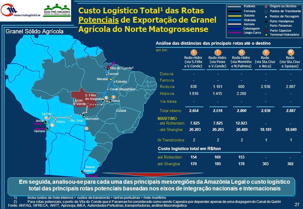 Custo Logístico Total1 das Rotas Potenciais de Exportação de Granel Agrícola do Norte Matogrossense
