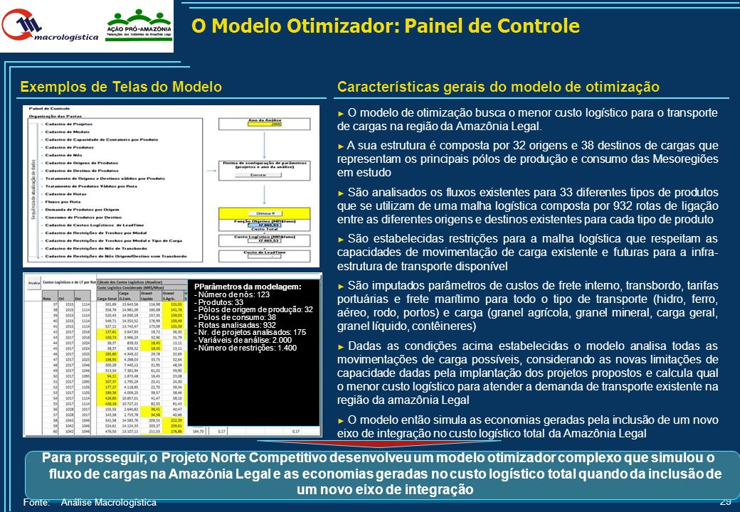 O Modelo Otimizador: Painel de Controle
