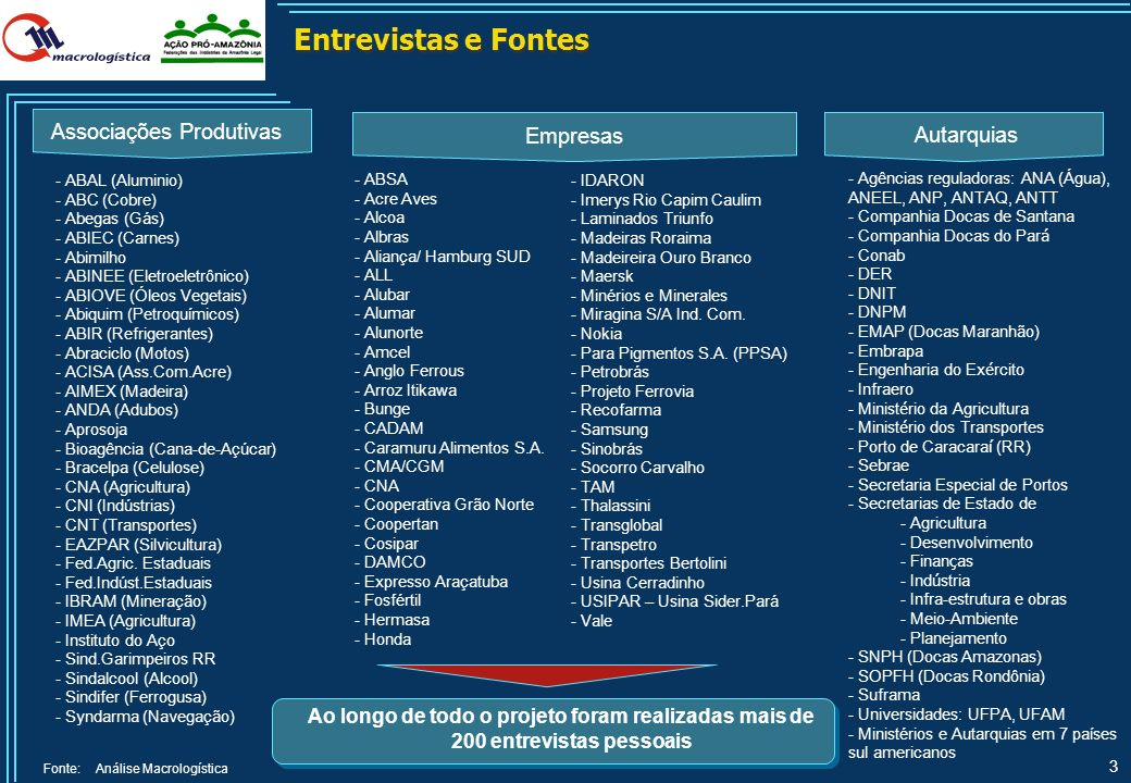 Entrevistas e Fontes Associações Produtivas Empresas Autarquias