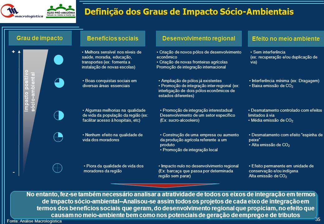 Definição dos Graus de Impacto Sócio-Ambientais