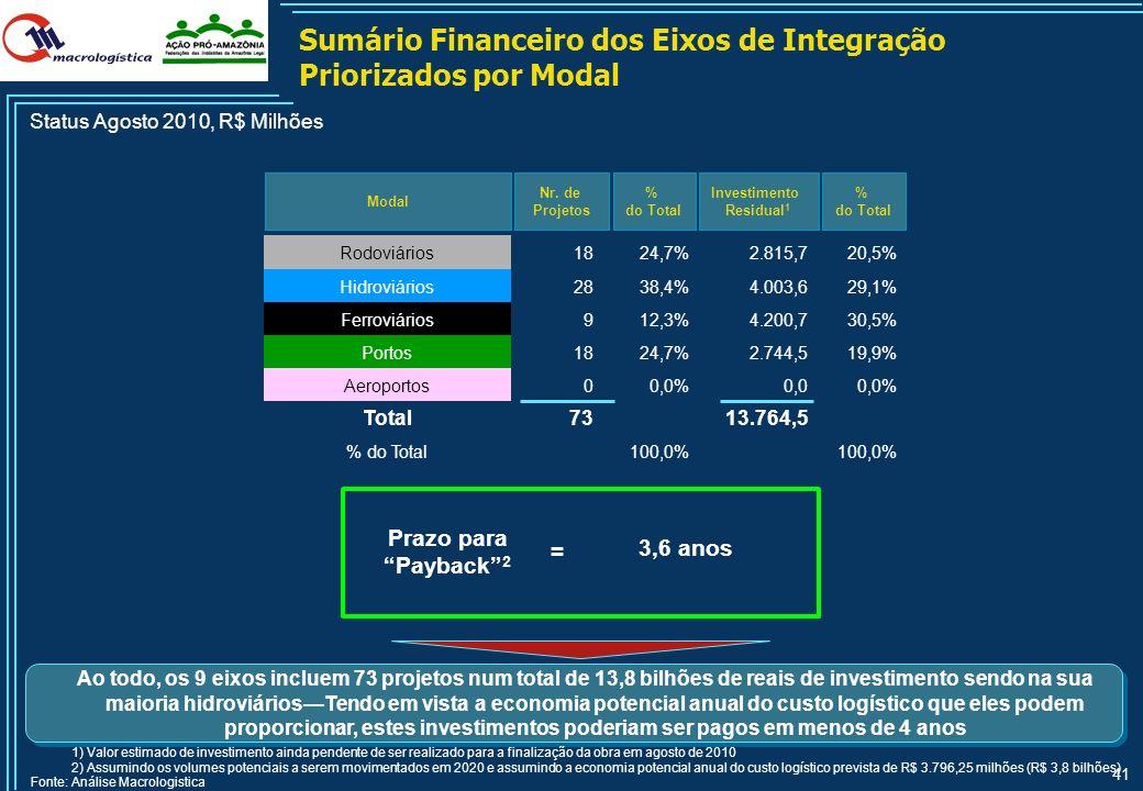 Sumário Financeiro dos Eixos de Integração Priorizados por Modal