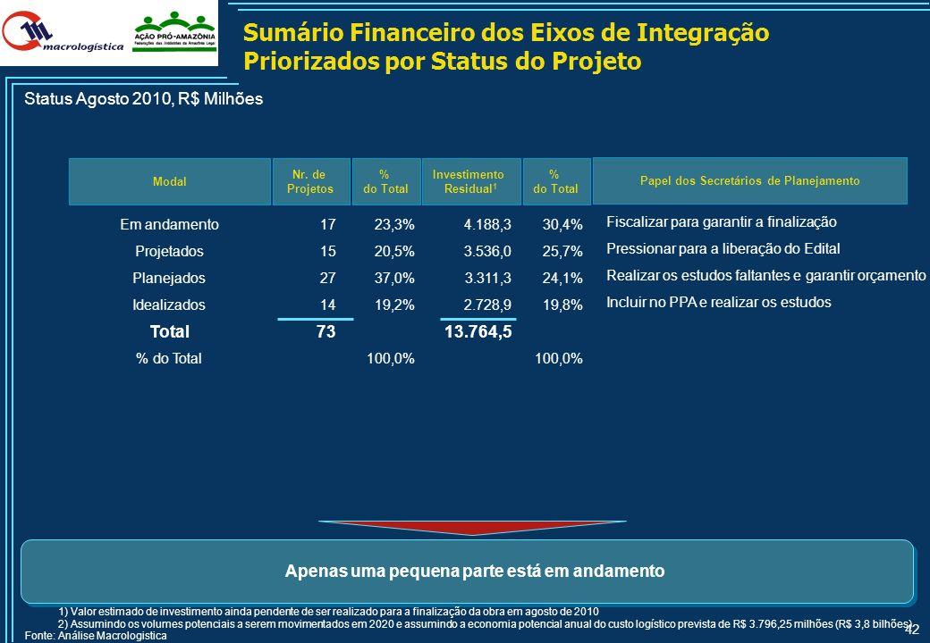 Sumário Financeiro dos Eixos de Integração Priorizados por Status do Projeto