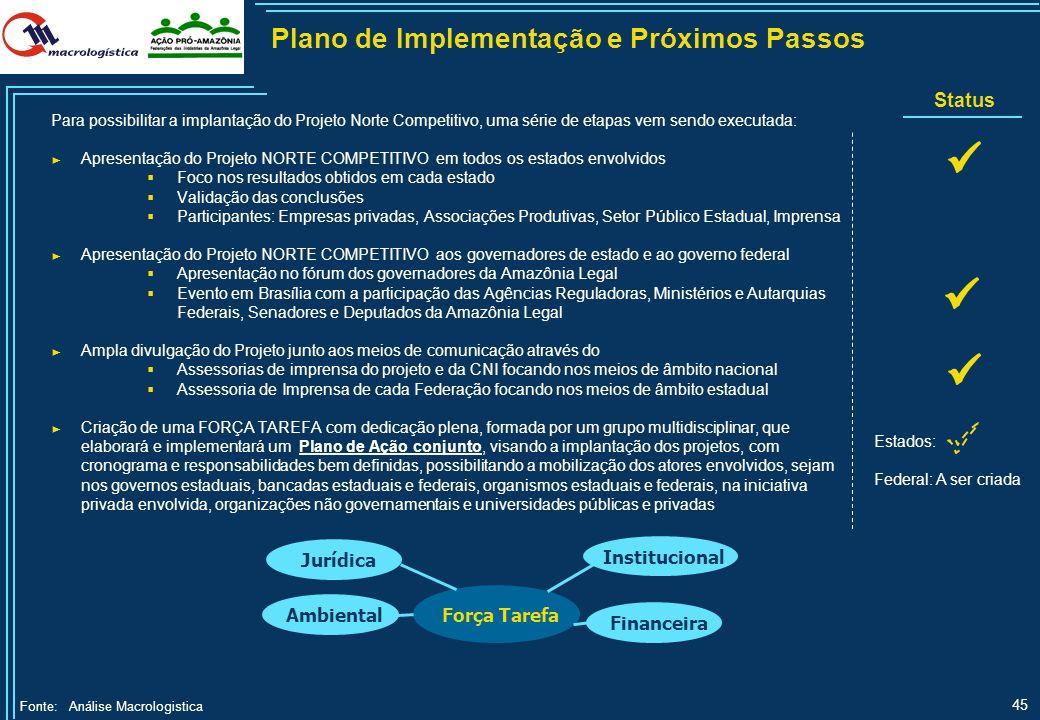 Plano de Implementação e Próximos Passos