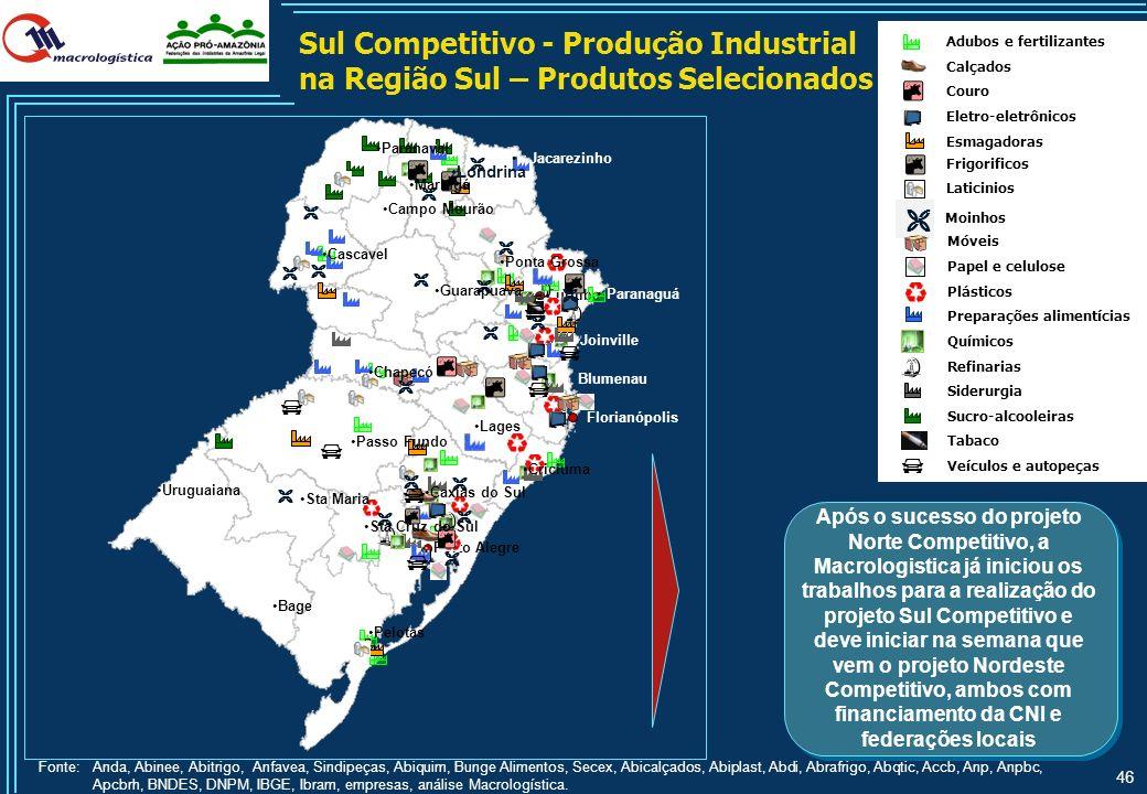 Sul Competitivo - Produção Industrial na Região Sul – Produtos Selecionados