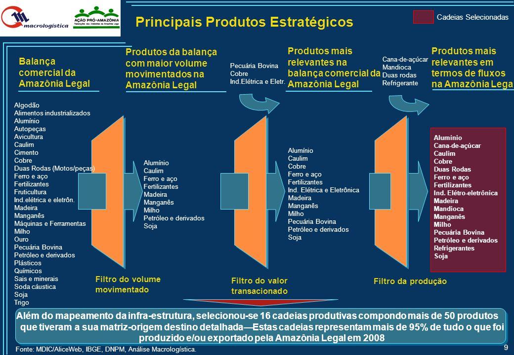 Principais Produtos Estratégicos