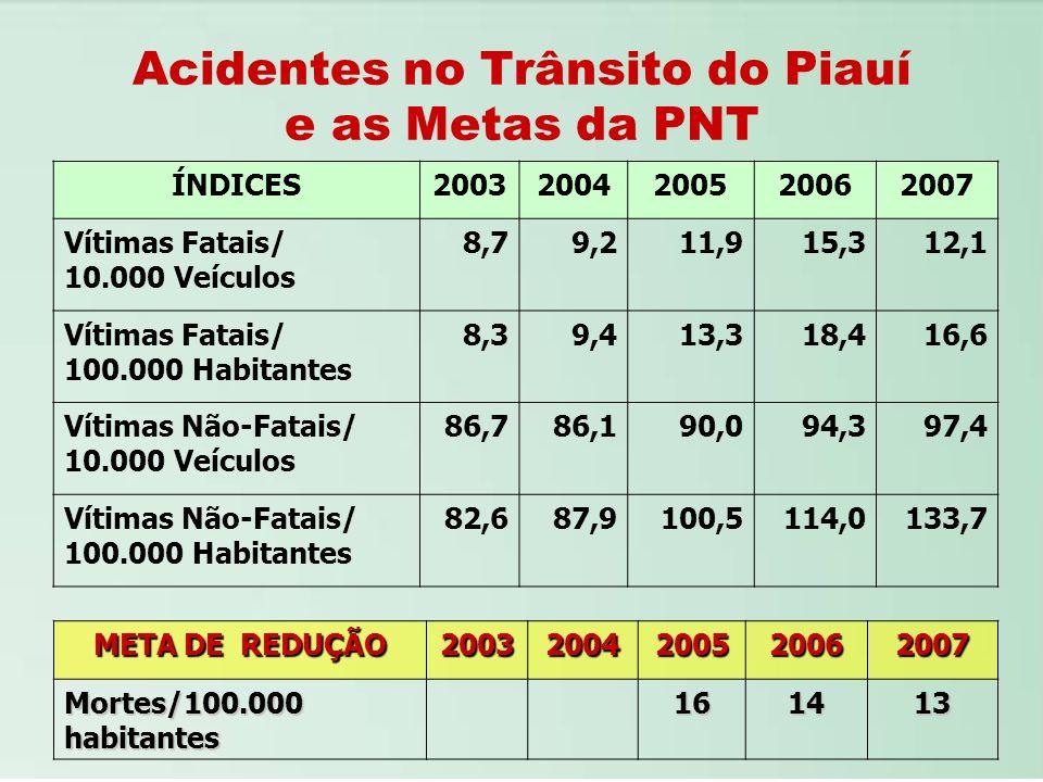 Acidentes no Trânsito do Piauí e as Metas da PNT