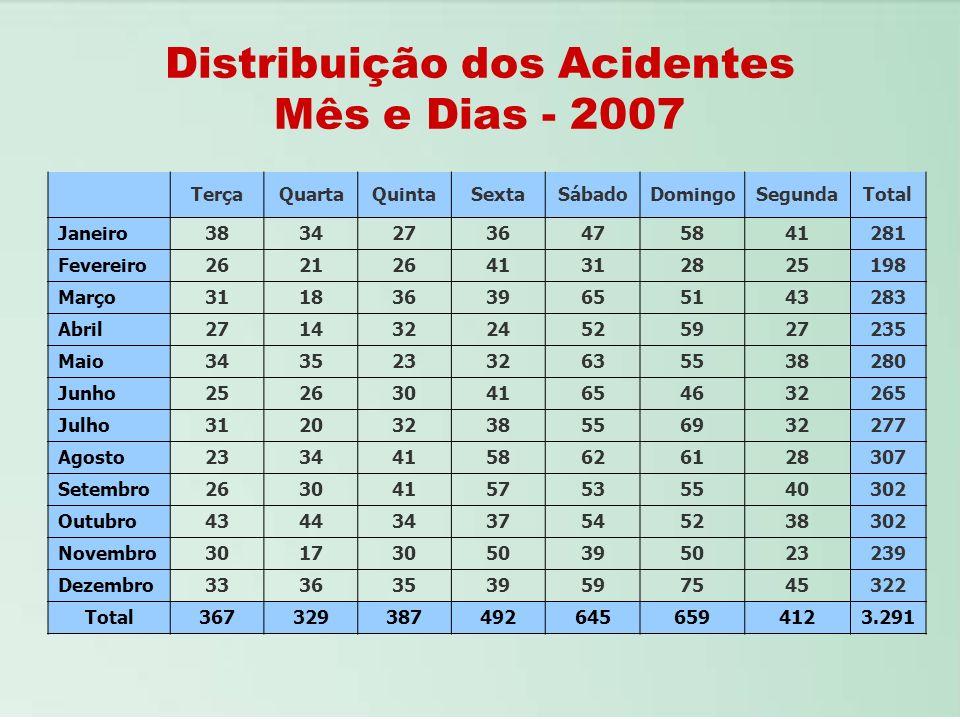 Distribuição dos Acidentes Mês e Dias - 2007