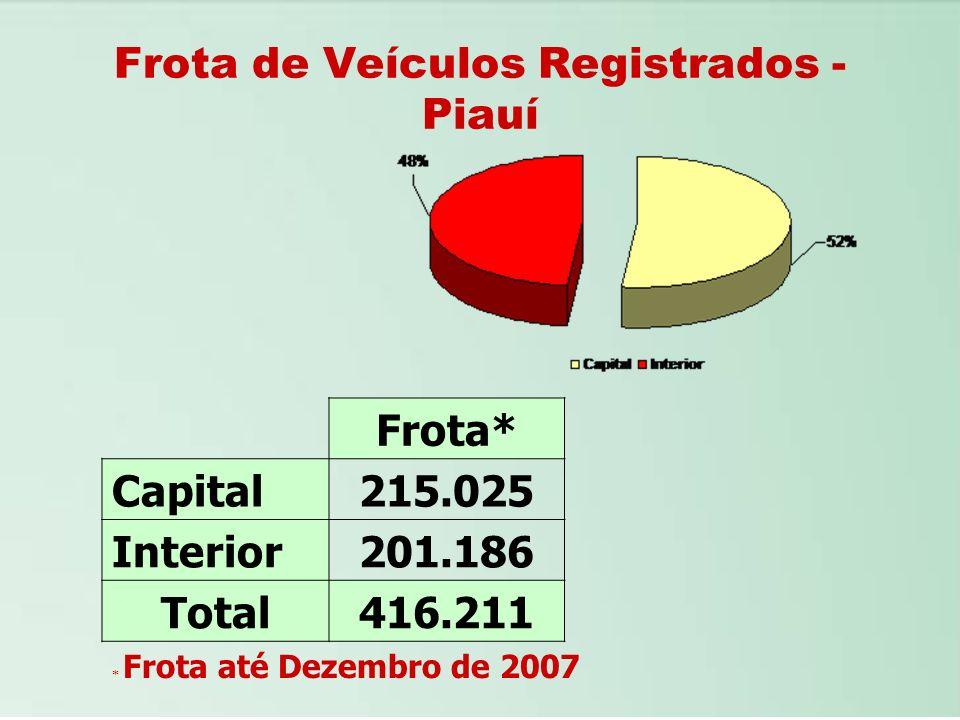 Frota de Veículos Registrados - Piauí