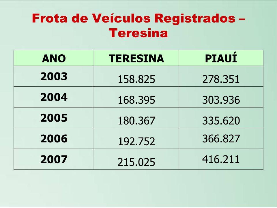 Frota de Veículos Registrados – Teresina