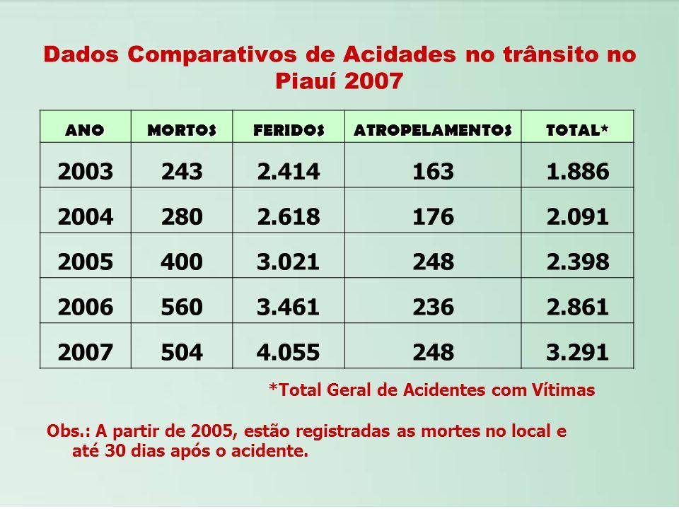 Dados Comparativos de Acidades no trânsito no Piauí 2007