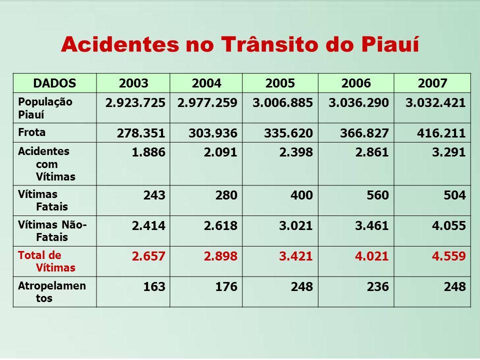 Acidentes no Trânsito do Piauí