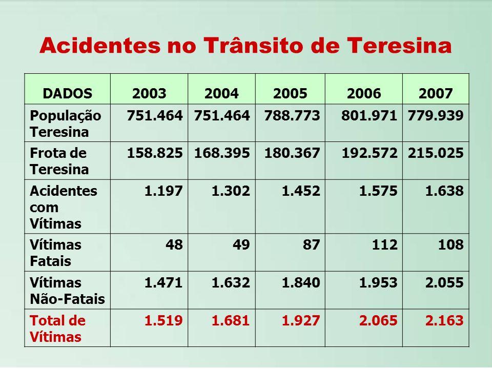 Acidentes no Trânsito de Teresina
