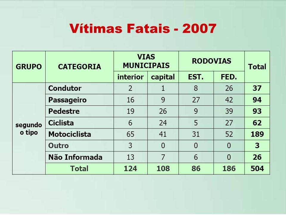 Vítimas Fatais - 2007 GRUPO CATEGORIA VIAS MUNICIPAIS RODOVIAS Total