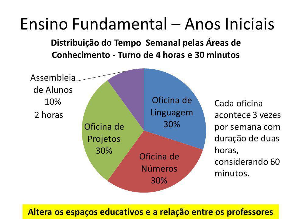 Ensino Fundamental – Anos Iniciais