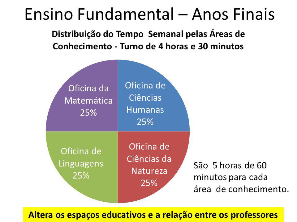 Ensino Fundamental – Anos Finais