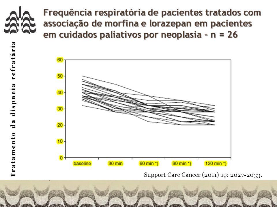 Frequência respiratória de pacientes tratados com associação de morfina e lorazepan em pacientes em cuidados paliativos por neoplasia – n = 26