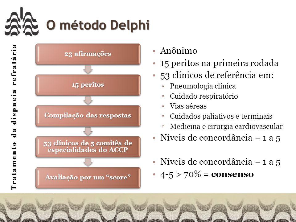 O método Delphi Anônimo 15 peritos na primeira rodada