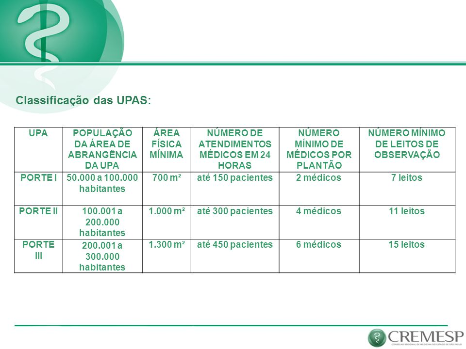 Classificação das UPAS: