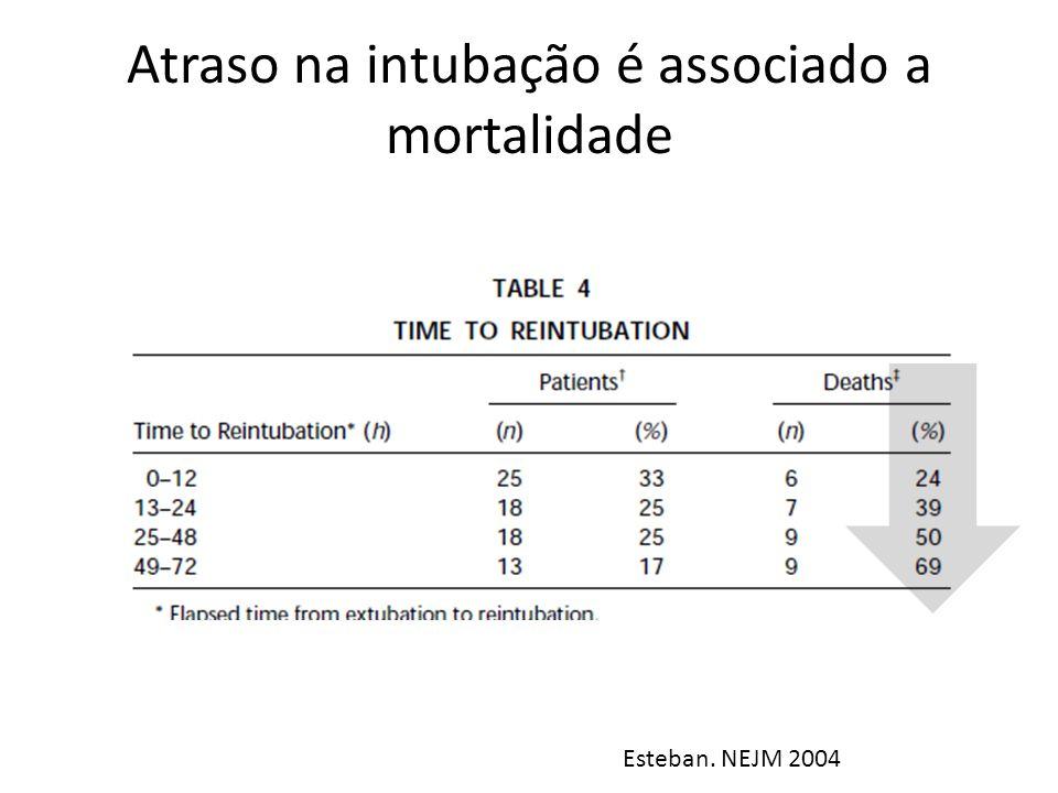 Atraso na intubação é associado a mortalidade