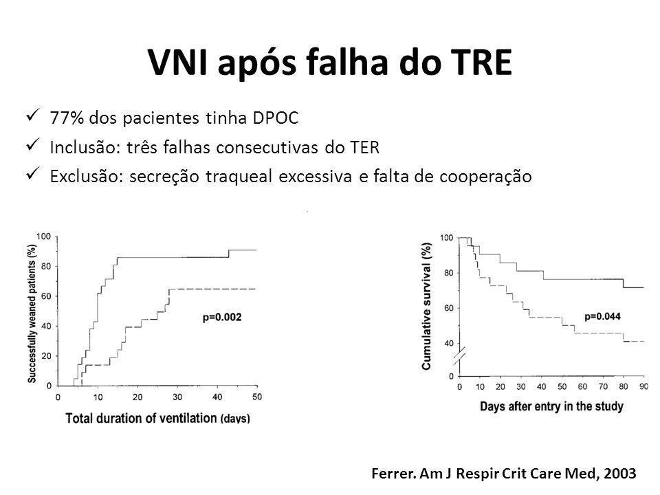 VNI após falha do TRE 77% dos pacientes tinha DPOC