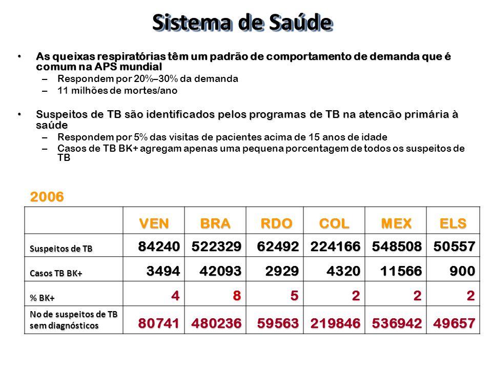 Sistema de Saúde 2006 VEN BRA RDO COL MEX ELS 84240 522329 62492