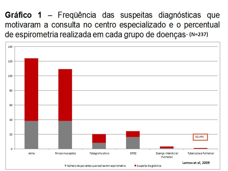 - (N=237) 2(1,4%) Lemos et al, 2009