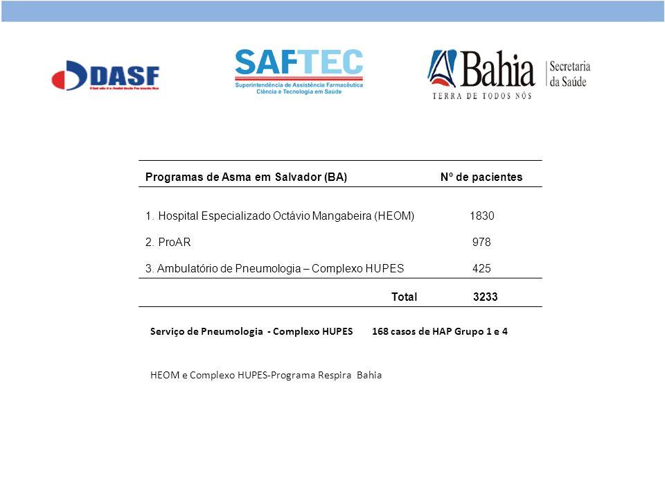 Programas de Asma em Salvador (BA) Nº de pacientes