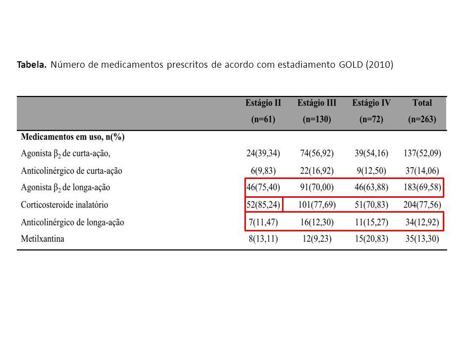 Tabela. Número de medicamentos prescritos de acordo com estadiamento GOLD (2010)