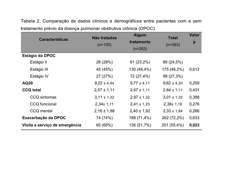 Os dados são representados com media ± DP ou número de pacientes com porcentagem em parêntesis. CCQ =Clinical COPD Questionnaire; AQ20 = escore do Airways Questionnaire 20