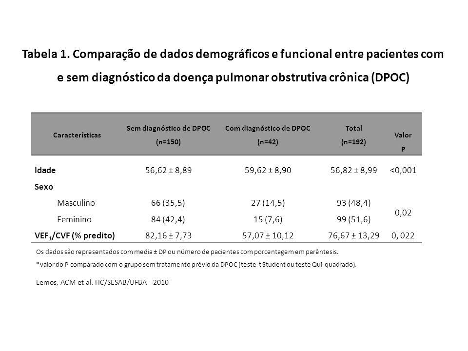 Tabela 1. Comparação de dados demográficos e funcional entre pacientes com e sem diagnóstico da doença pulmonar obstrutiva crônica (DPOC)