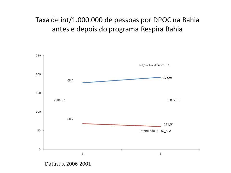 Taxa de int/1.000.000 de pessoas por DPOC na Bahia antes e depois do programa Respira Bahia