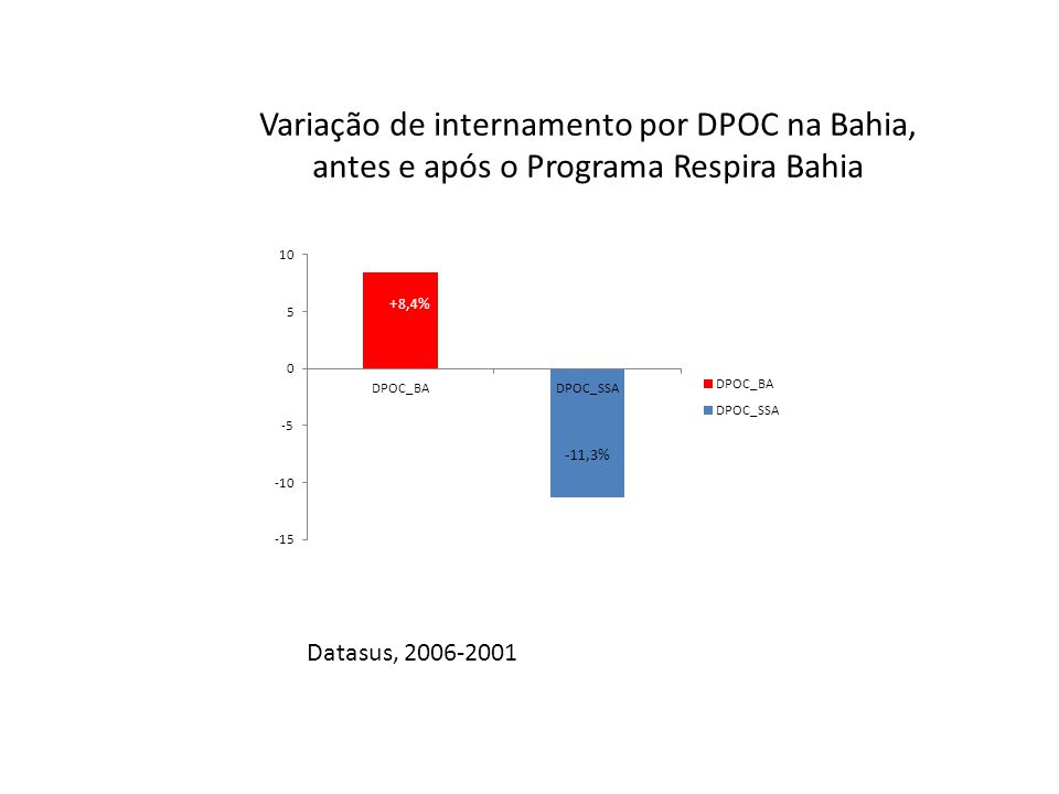 Variação de internamento por DPOC na Bahia, antes e após o Programa Respira Bahia