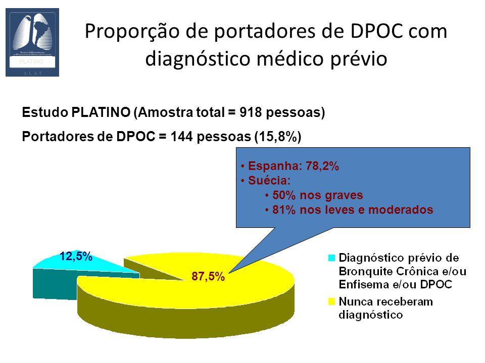 Proporção de portadores de DPOC com diagnóstico médico prévio