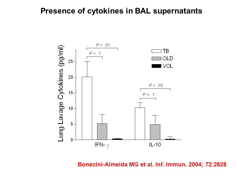 Presence of cytokines in BAL supernatants
