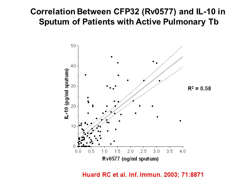 Correlation Between CFP32 (Rv0577) and IL-10 in