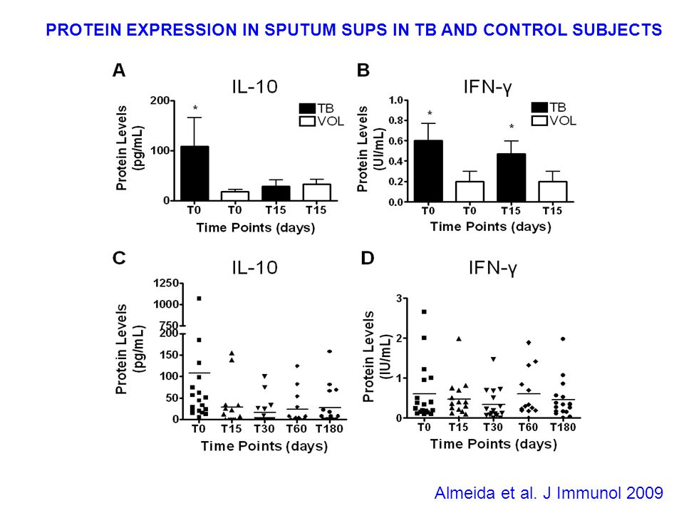 PROTEIN EXPRESSION IN SPUTUM SUPS IN TB AND CONTROL SUBJECTS