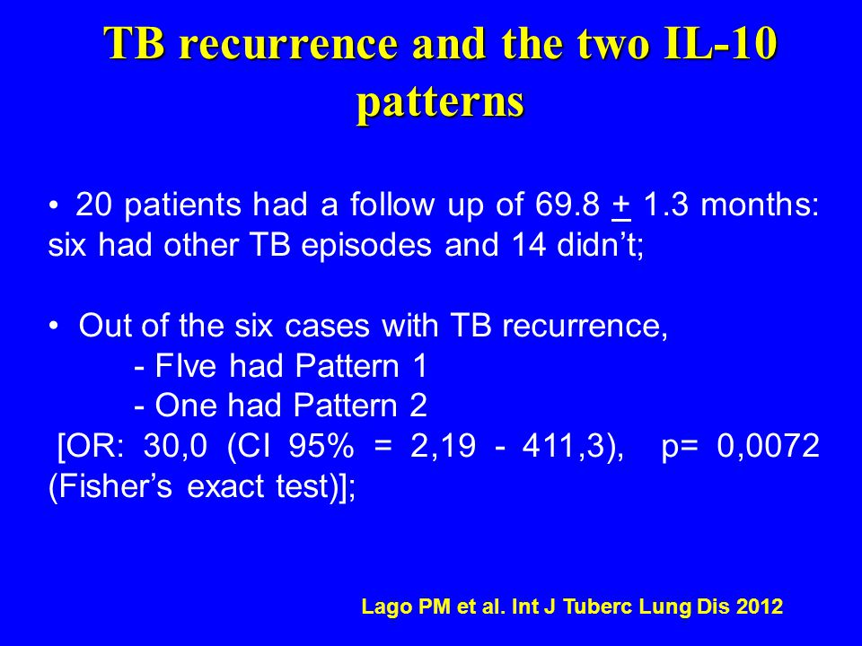 TB recurrence and the two IL-10 patterns