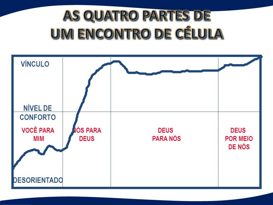 AS QUATRO PARTES DE UM ENCONTRO DE CÉLULA