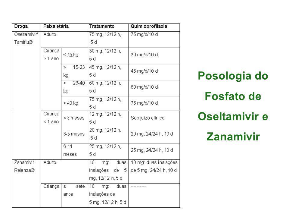 Posologia do Fosfato de Oseltamivir e Zanamivir